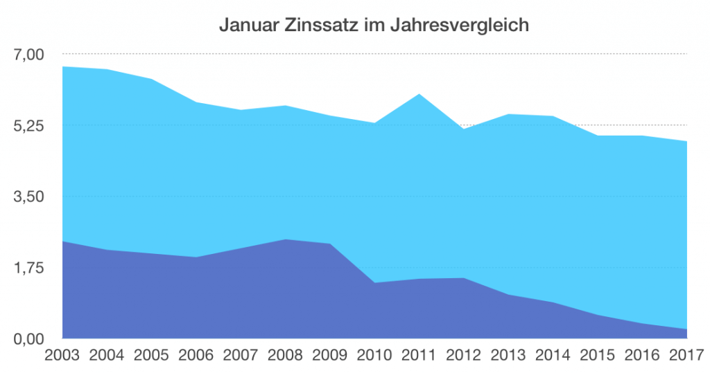 Zinsvergleich Bundesbank 2017
