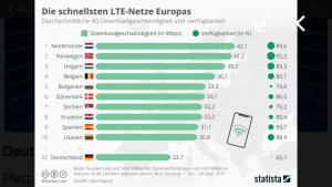 LTE Netzabdeckung Deutschland statista